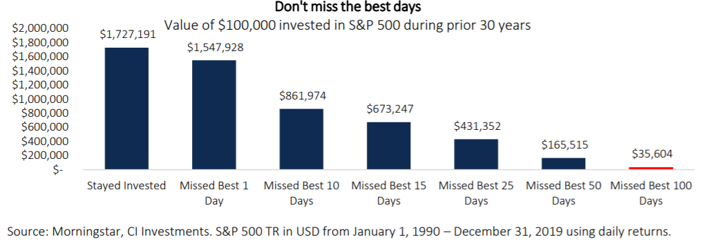 Dont miss the best days graph