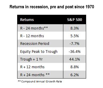 Returns in Recession