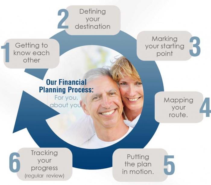 Financial Planning Process